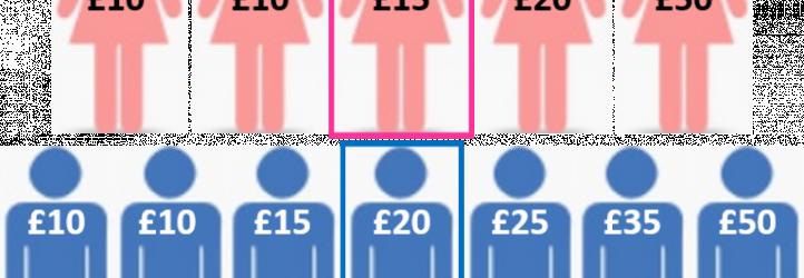 Mastering Pay Gap Analytics