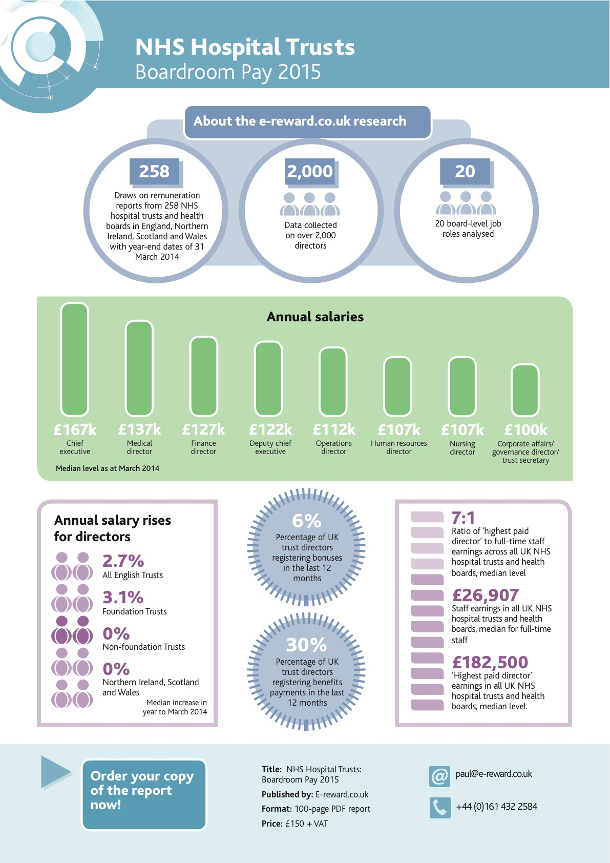 NHS infographic